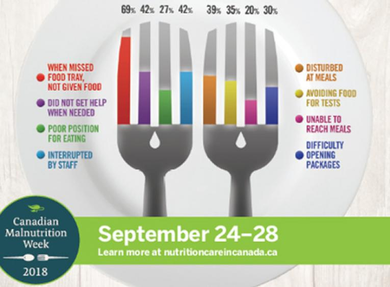 Brightly coloured poster for Canadian Malnutrition Week.