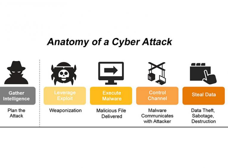 "A graphic illustrating the anatomy of a cyber attack, from ""gathering intelligence"" through ""leverage,"" ""execute malware,"" ""control channel,"" and finally ""steal data."""