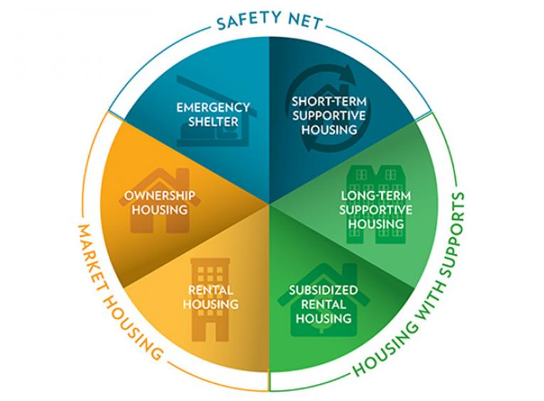 Wheelhouse model for housing graphic