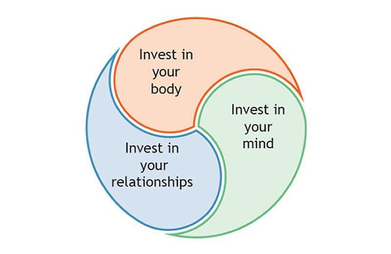 Invest in your body, your relationships & your mind.