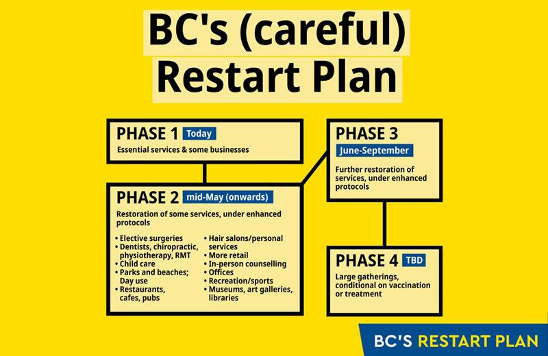 BC's (careful) Restart Plan   Stories