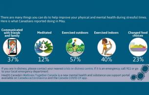 A graphic outlines ways to improve physical and mental health during stressful times.